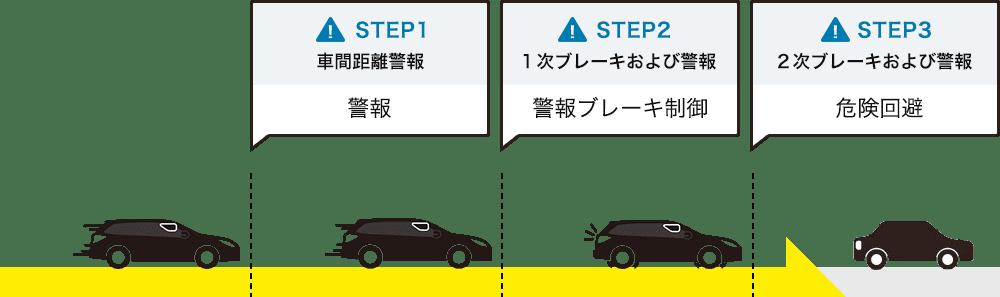STEP1 車間距離警報:警報、STEP2 1次ブレーキおよび警報:警報ブレーキ制御、STEP3 2次ブレーキおよび警報:危険回避